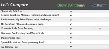 Flow-Tech Home Anti-Scale System vs. Water Softeners